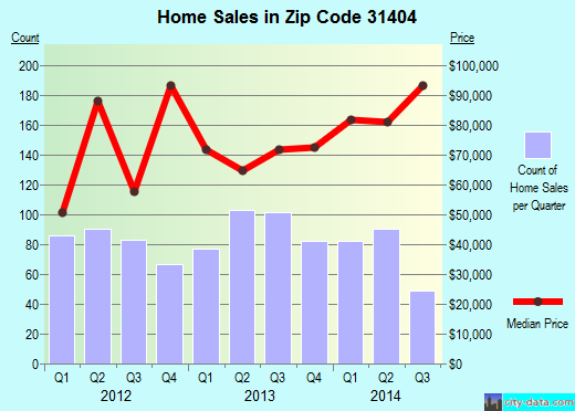 Zip code 31404 (Savannah, Georgia) real estate house value trends