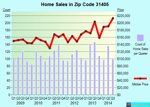 Zip code 31405 (Savannah, Georgia) real estate house value trends