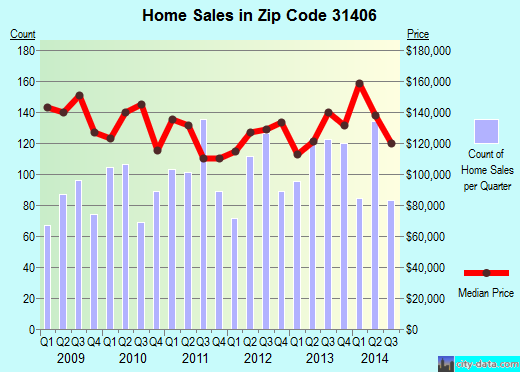 Zip code 31406 (Savannah, Georgia) real estate house value trends