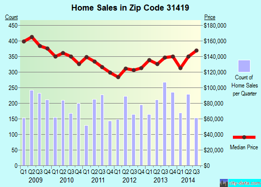 Zip code 31419 (Savannah, Georgia) real estate house value trends