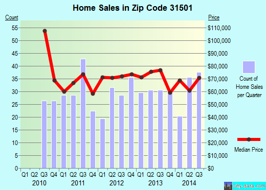 Zip code 31501 (Waycross, Georgia) real estate house value trends