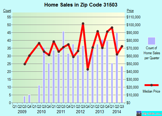 Zip code 31503 (Waycross, Georgia) real estate house value trends