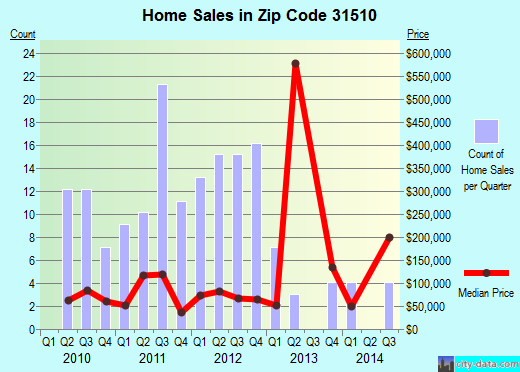 Zip code 31510 (Alma, Georgia) real estate house value trends