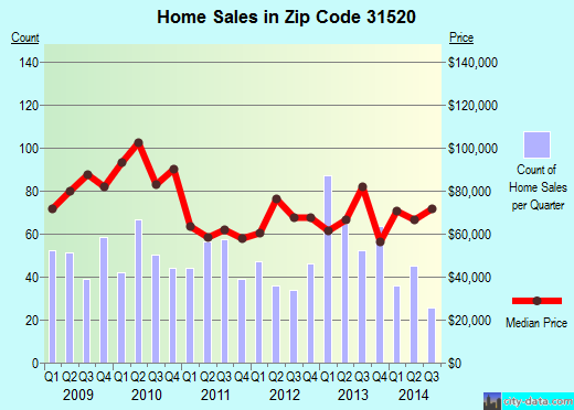 Zip code 31520 (Brunswick, Georgia) real estate house value trends