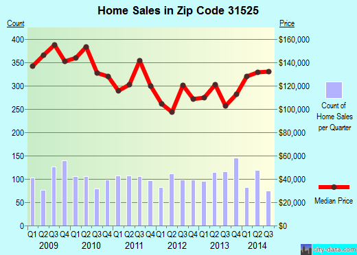 Zip code 31525 (Country Club Estates, Georgia) real estate house value trends