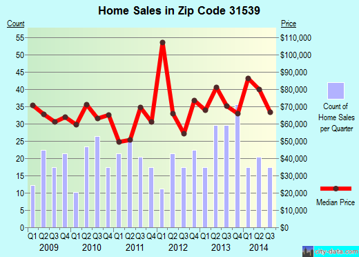 Zip code 31539 (Hazlehurst, Georgia) real estate house value trends