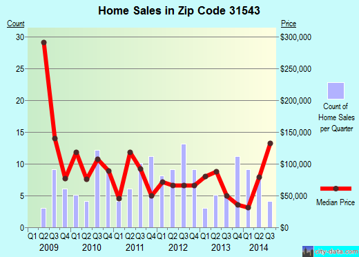 Zip code 31543 (, Georgia) real estate house value trends