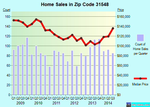 Zip code 31548 (Kingsland, Georgia) real estate house value trends