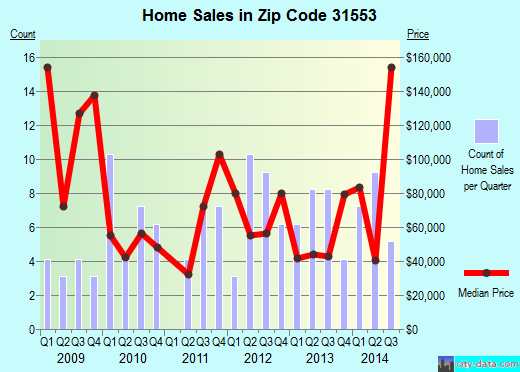 Zip code 31553 (NAHUNTA, Georgia) real estate house value trends
