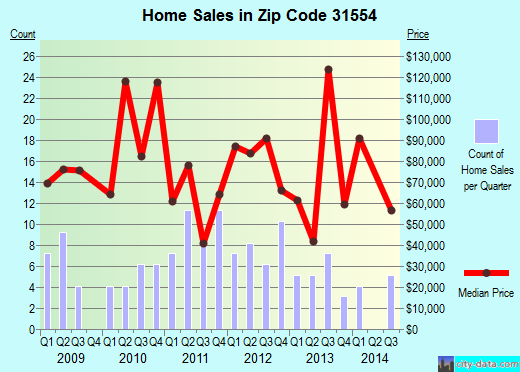 Zip code 31554 (Nicholls, Georgia) real estate house value trends