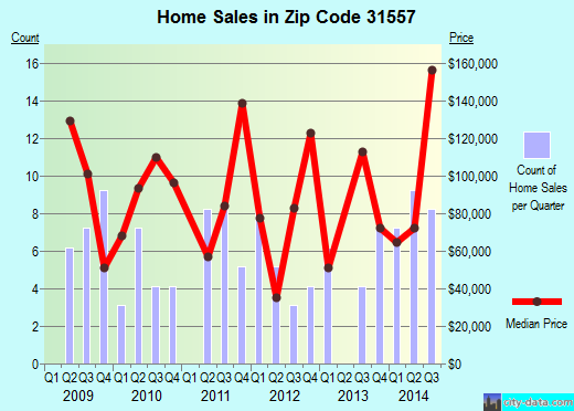 Zip code 31557 (Offerman, Georgia) real estate house value trends
