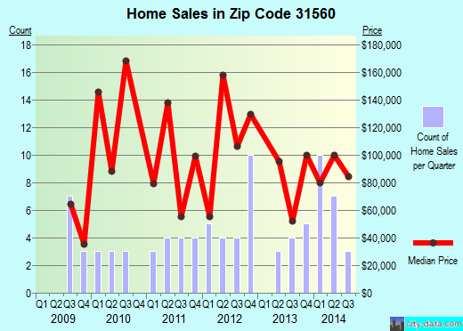 Zip code 31560 (Screven, Georgia) real estate house value trends