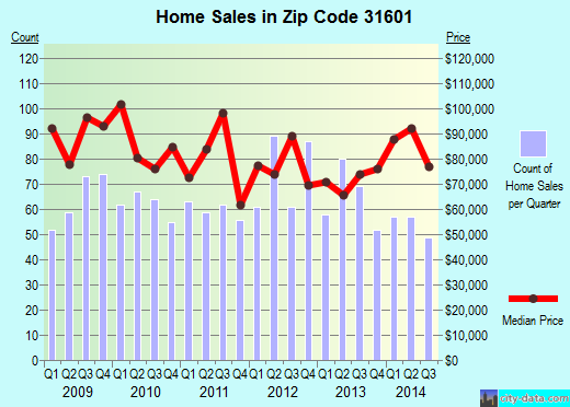 Zip code 31601 (Valdosta, Georgia) real estate house value trends