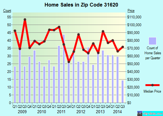 Zip code 31620 (Adel, Georgia) real estate house value trends