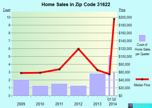 Zip code 31622 (Alapaha, Georgia) real estate house value trends