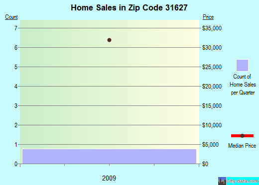 Zip code 31627 (Cecil, Georgia) real estate house value trends