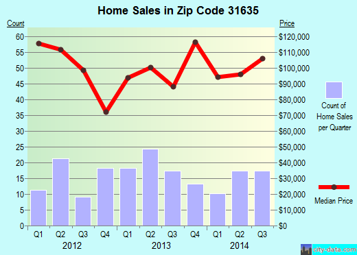 Zip code 31635 (Lakeland, Georgia) real estate house value trends