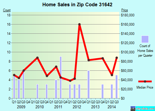 Zip code 31642 (Pearson, Georgia) real estate house value trends