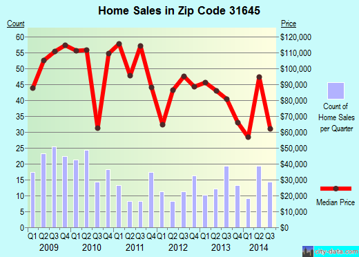 Zip code 31645 (Ray City, Georgia) real estate house value trends