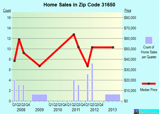 Zip code 31650 (Willacoochee, Georgia) real estate house value trends