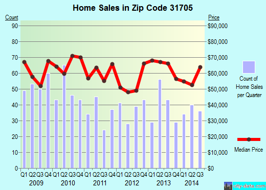 Zip code 31705 (Putney, Georgia) real estate house value trends