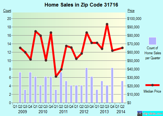 Zip code 31716 (Baconton, Georgia) real estate house value trends