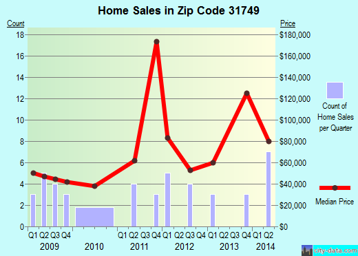 Zip code 31749 (Enigma, Georgia) real estate house value trends