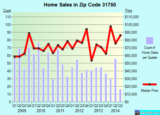 Zip code 31750 (Fitzgerald, Georgia) real estate house value trends