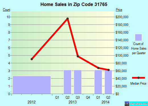 Zip code 31765 (Meigs, Georgia) real estate house value trends