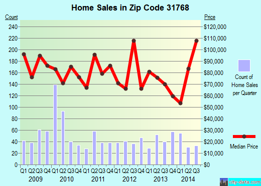 Zip code 31768 (Moultrie, Georgia) real estate house value trends