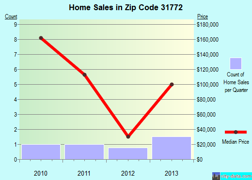 Zip code 31772 (, Georgia) real estate house value trends