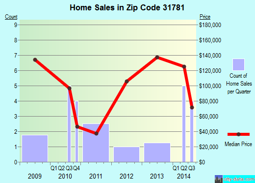 Zip code 31781 (Poulan, Georgia) real estate house value trends