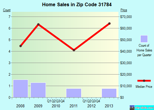 Zip code 31784 (Sale City, Georgia) real estate house value trends