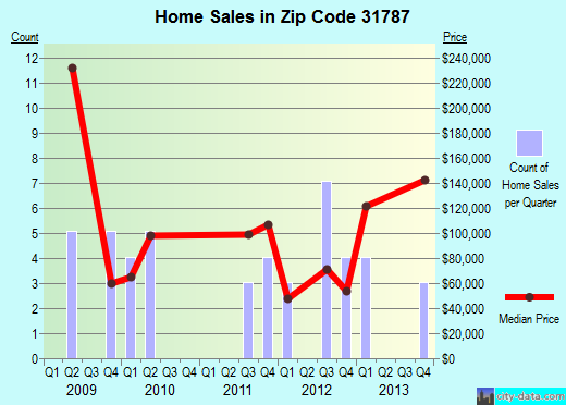 Zip code 31787 (Smithville, Georgia) real estate house value trends