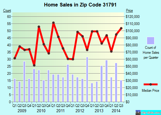Zip code 31791 (Sylvester, Georgia) real estate house value trends