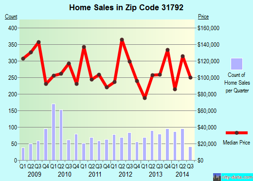 Zip code 31792 (Thomasville, Georgia) real estate house value trends