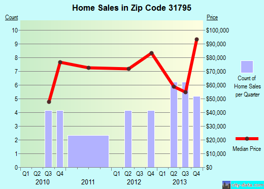Zip code 31795 (Ty Ty, Georgia) real estate house value trends