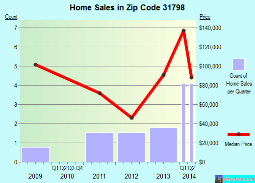 Zip code 31798 (, Georgia) real estate house value trends