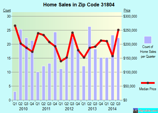 Zip code 31804 (, Georgia) real estate house value trends