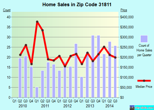 Zip code 31811 (Hamilton, Georgia) real estate house value trends