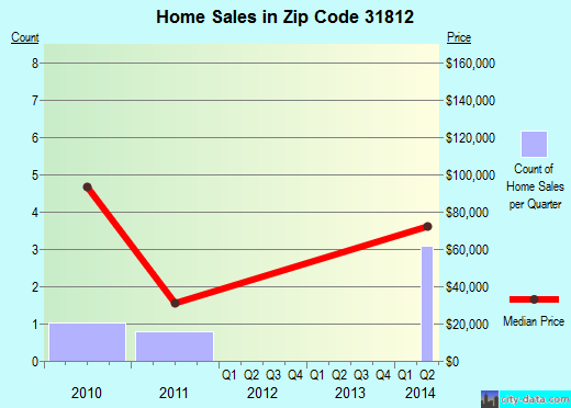 Zip code 31812 (Junction City, Georgia) real estate house value trends