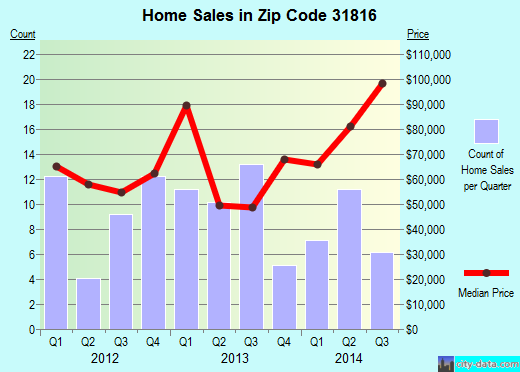 Zip code 31816 (Manchester, Georgia) real estate house value trends