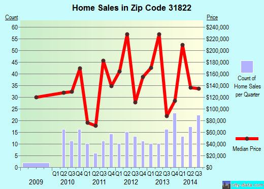 Zip code 31822 (Pine Mountain, Georgia) real estate house value trends