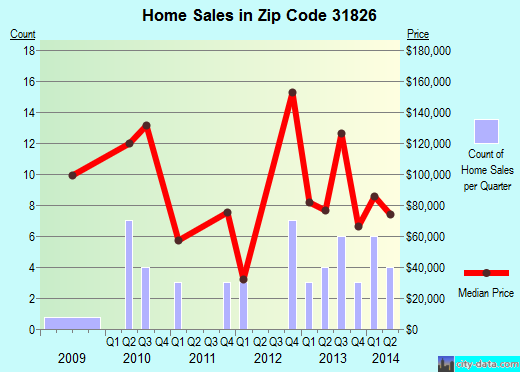 Zip code 31826 (Shiloh, Georgia) real estate house value trends