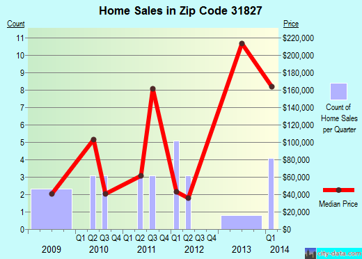 Zip code 31827 (Talbotton, Georgia) real estate house value trends