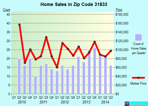 Zip code 31833 (West Point, Georgia) real estate house value trends