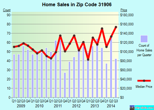 Zip code 31906 (, Georgia) real estate house value trends