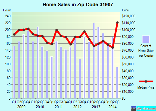 Zip code 31907 (, Georgia) real estate house value trends