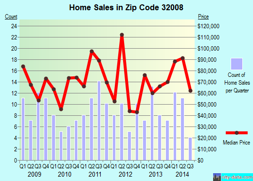 Zip code 32008 (Branford, Florida) real estate house value trends