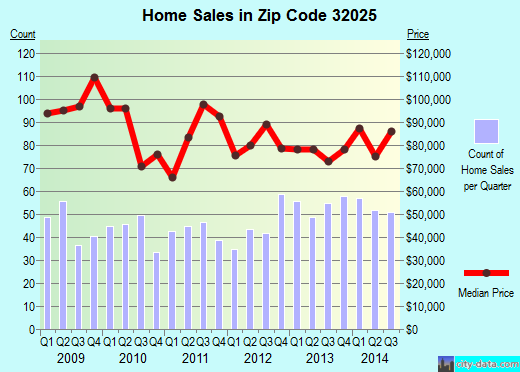 Zip code 32025 (Lake City, Florida) real estate house value trends